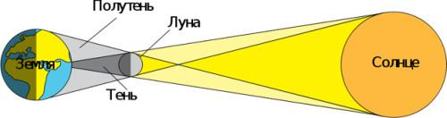 solar-eclipse-schema